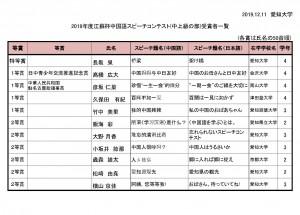 2019年度江蘇杯中国語スピーチコンテスト 大学の部(中上級の部)入賞者一覧
