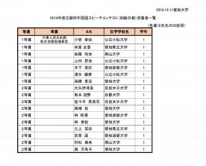 2019年度江蘇杯中国語スピーチコンテスト 大学の部(初級の部)入賞者一覧