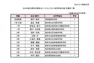 2019年度江蘇杯中国語スピーチコンテスト 高等学校の部入賞者一覧